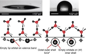 Role-of-surface-oxygen-to-metal-ratio-on-the-wettability-of-rare-earth-oxides_300